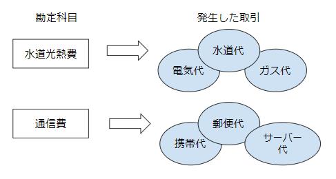 勘定科目と取引の図