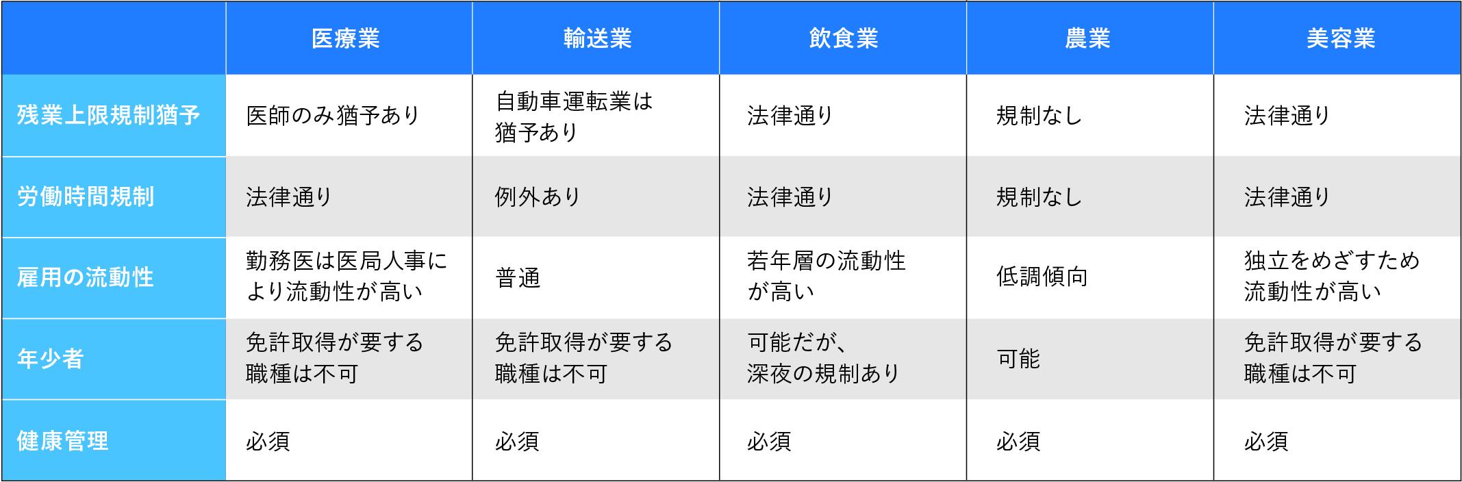 事業別の労務管理の表